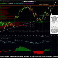GDX 15 minute April 6th