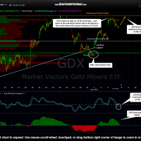GDX 15 minute April 7th