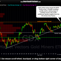 GDX 30 minute April 15th