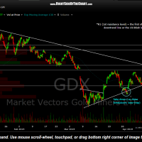 GDX 60 minute April 10th