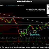 GDX 60 minute April 24th