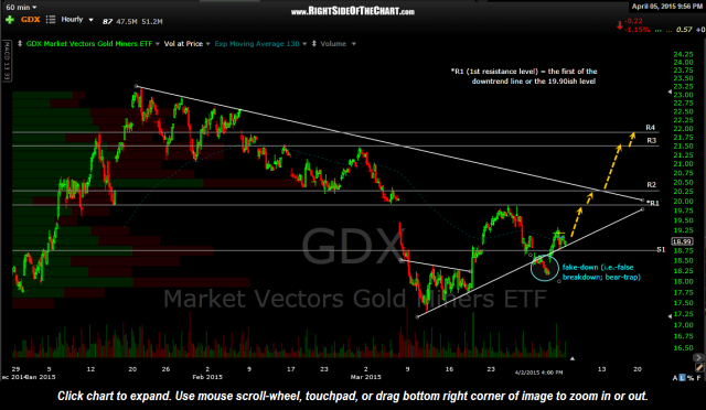GDX 60 minute April 3rd