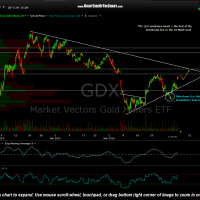 GDX 60 minute April 6th
