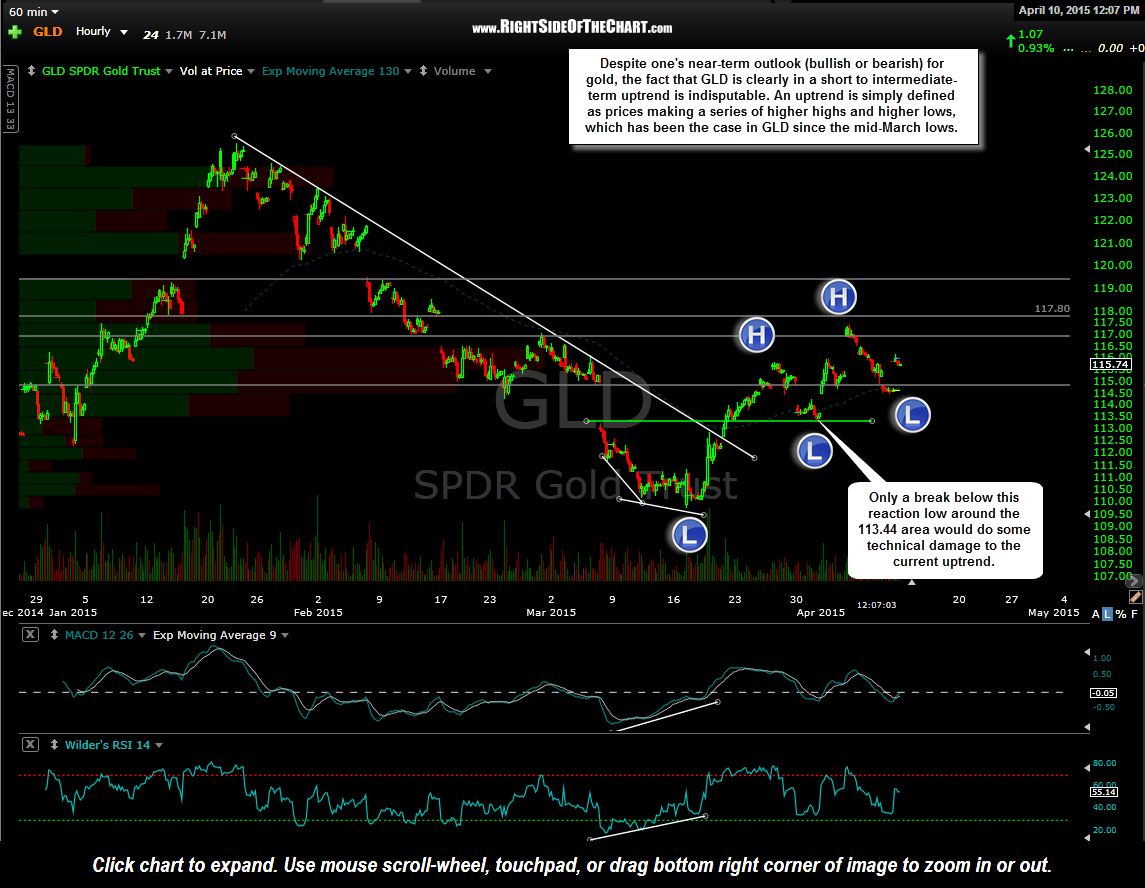 GLD 60 minute April 10th
