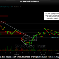 GLD 60 minute April 24th