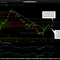 GLD 60 minute April 6th