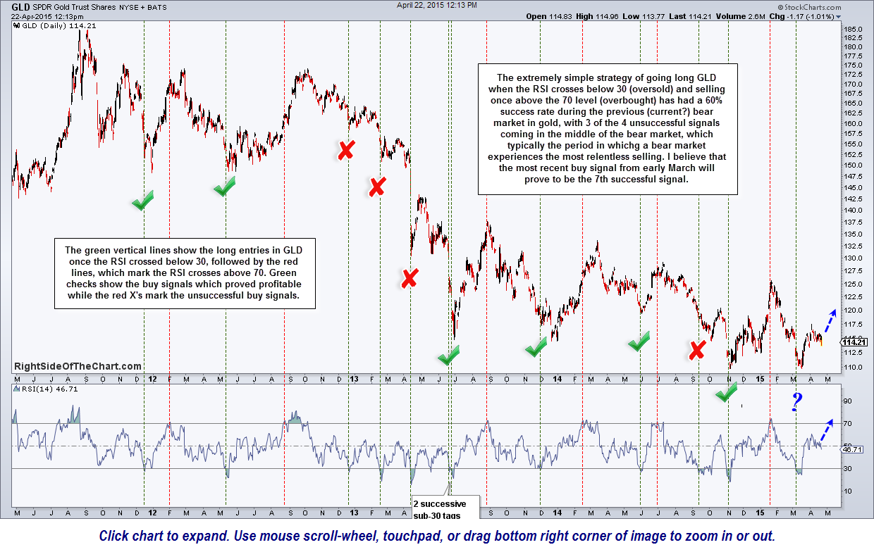 GLD oversold buy signals April 22nd