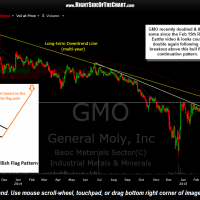 GMO daily April 30th
