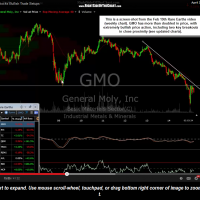 GMO weekly screenshot from Feb 19th