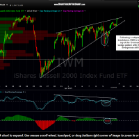 IWM 15 minute April 13th