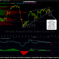 IWM 15 minute April 9th