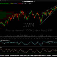 IWM daily April 17th