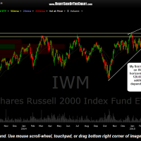 IWM daily April 27th