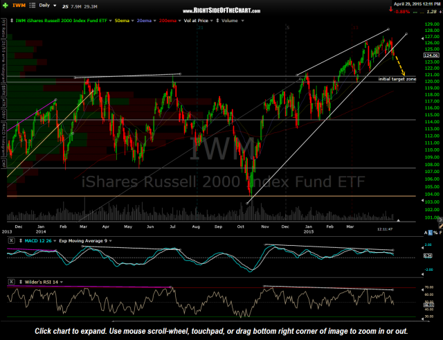 IWM daily April 29th
