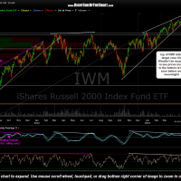 IWM daily April 30th