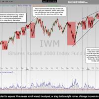 IWM low volume sell signals April 27th