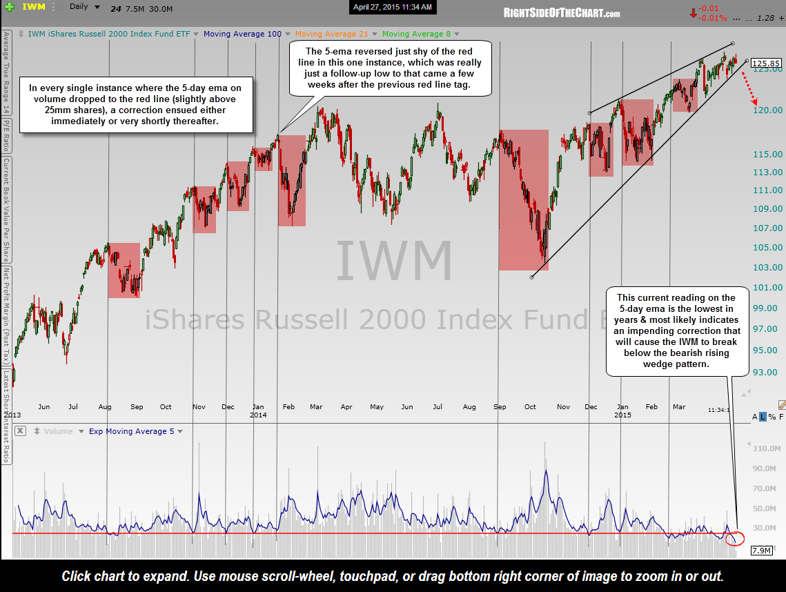 IWM low volume sell signals April 27th