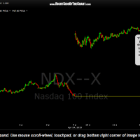 NDX Index 1-minute chart