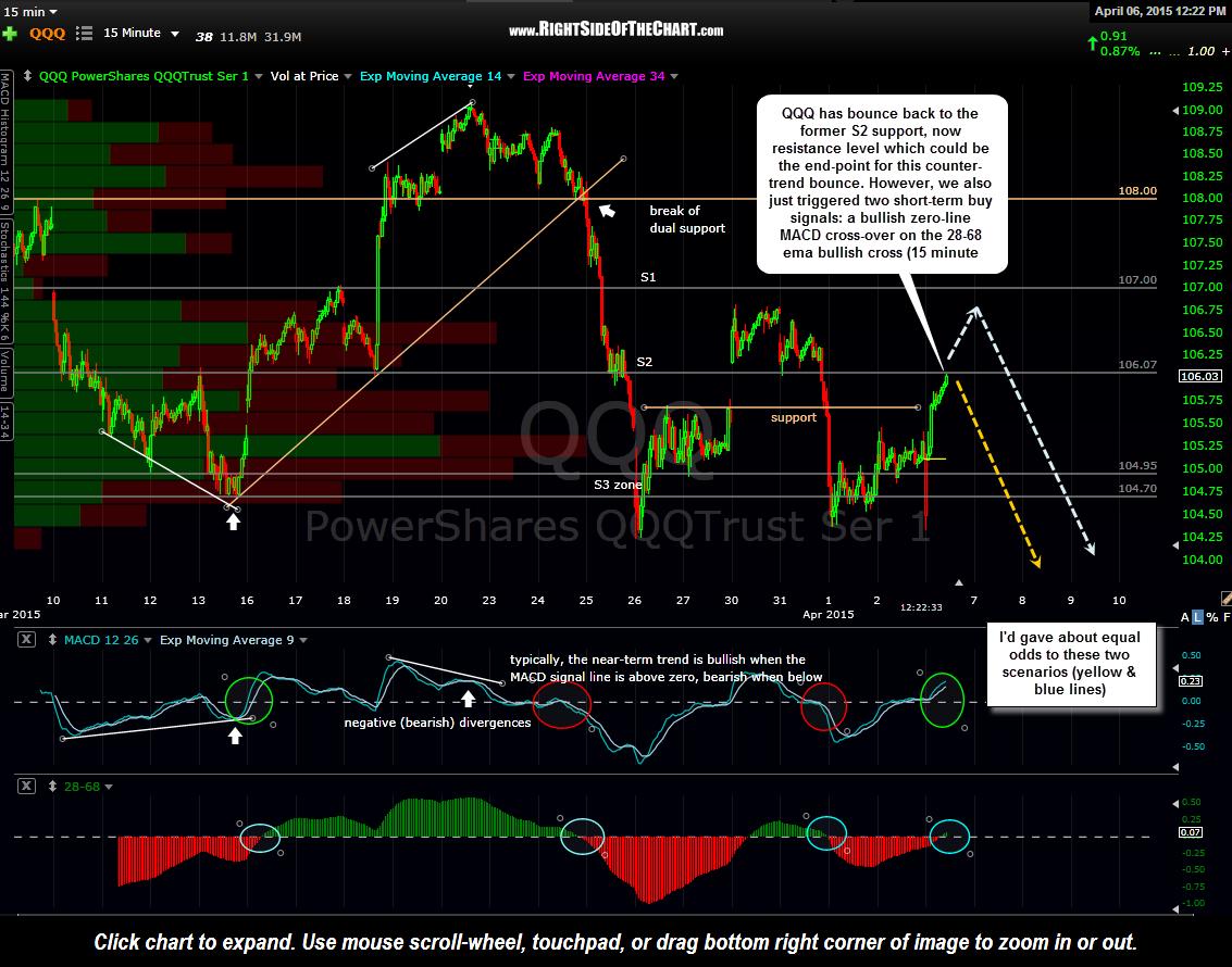 Qqq trading signals