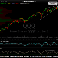QQQ daily April 17th