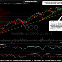 QQQ daily April 30th