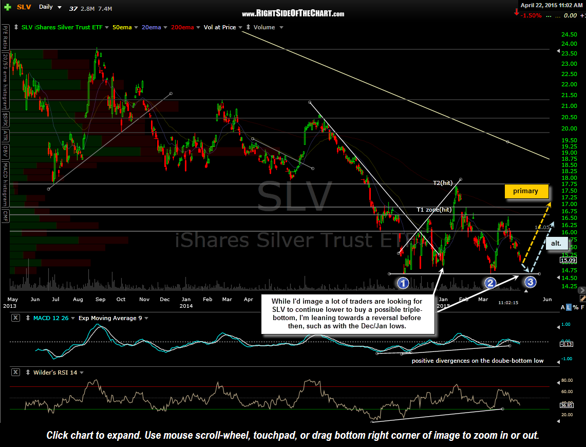 SLV daily April 22nd