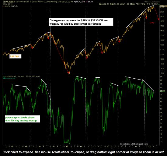 $SPX Stocks Above 200 dma