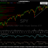 SPY daily April 17th