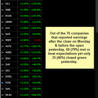 Tueday's post-earnings gainers