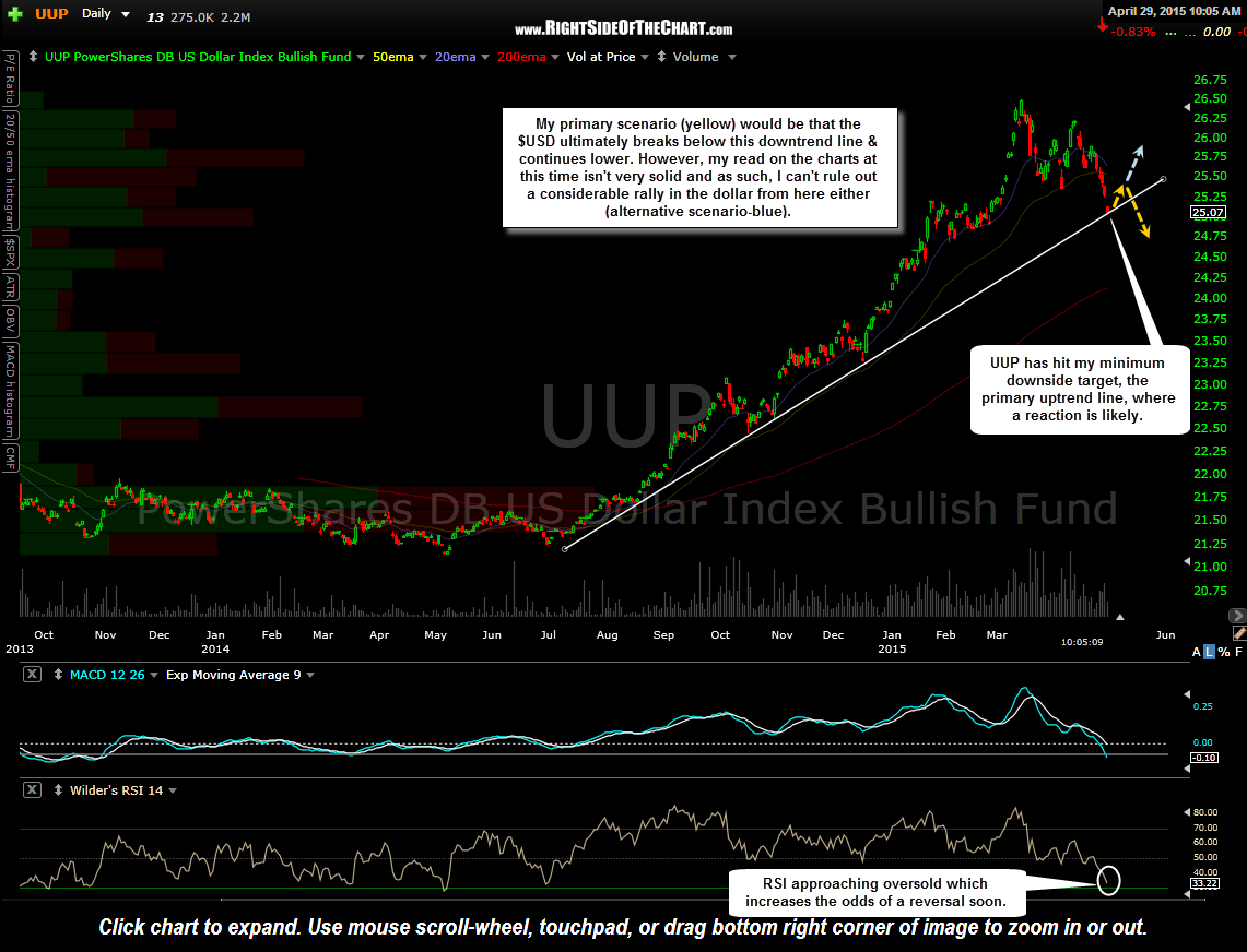 UUP daily April 29th