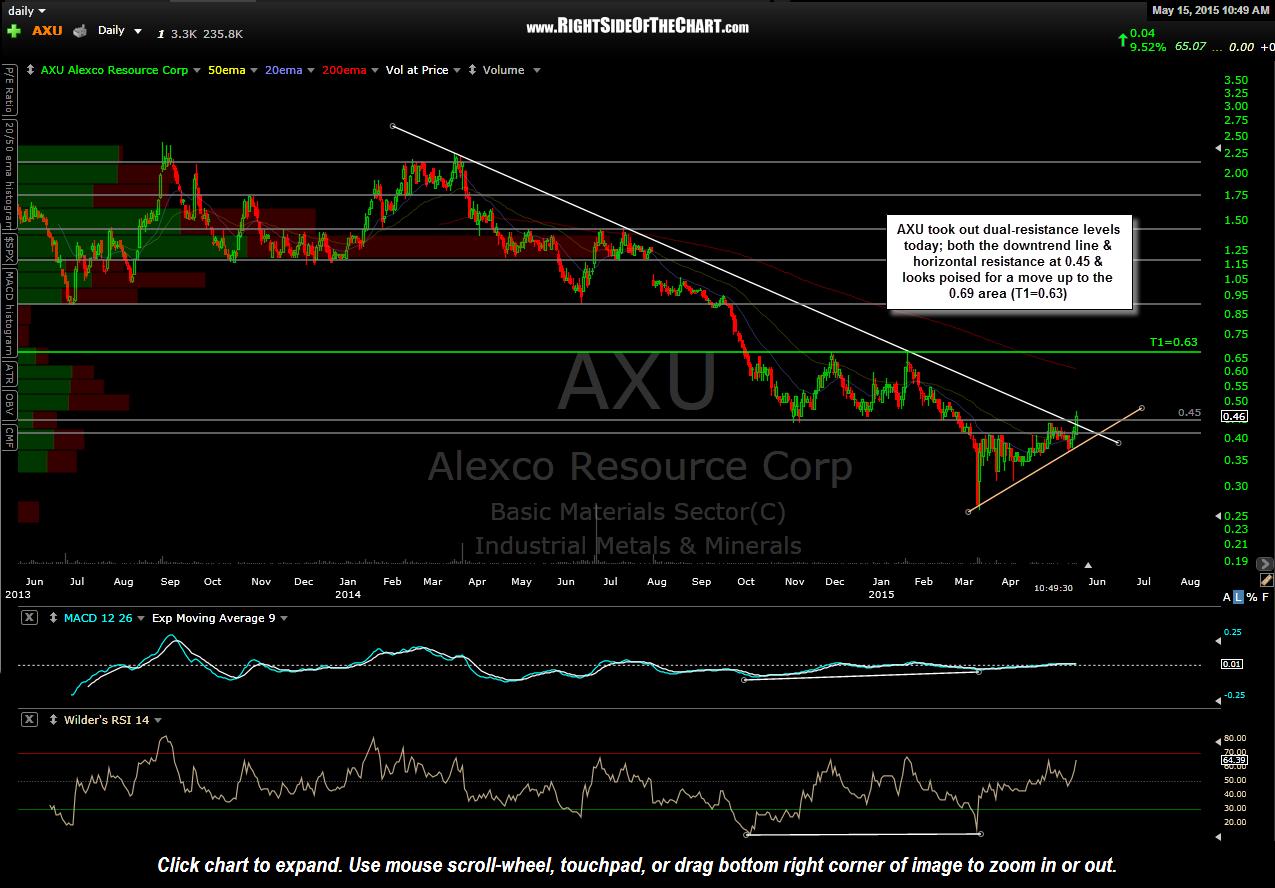 AXU stock breakout