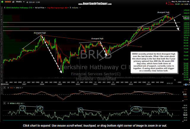BRKB Berkshire Hathaway Swing Trade Setup