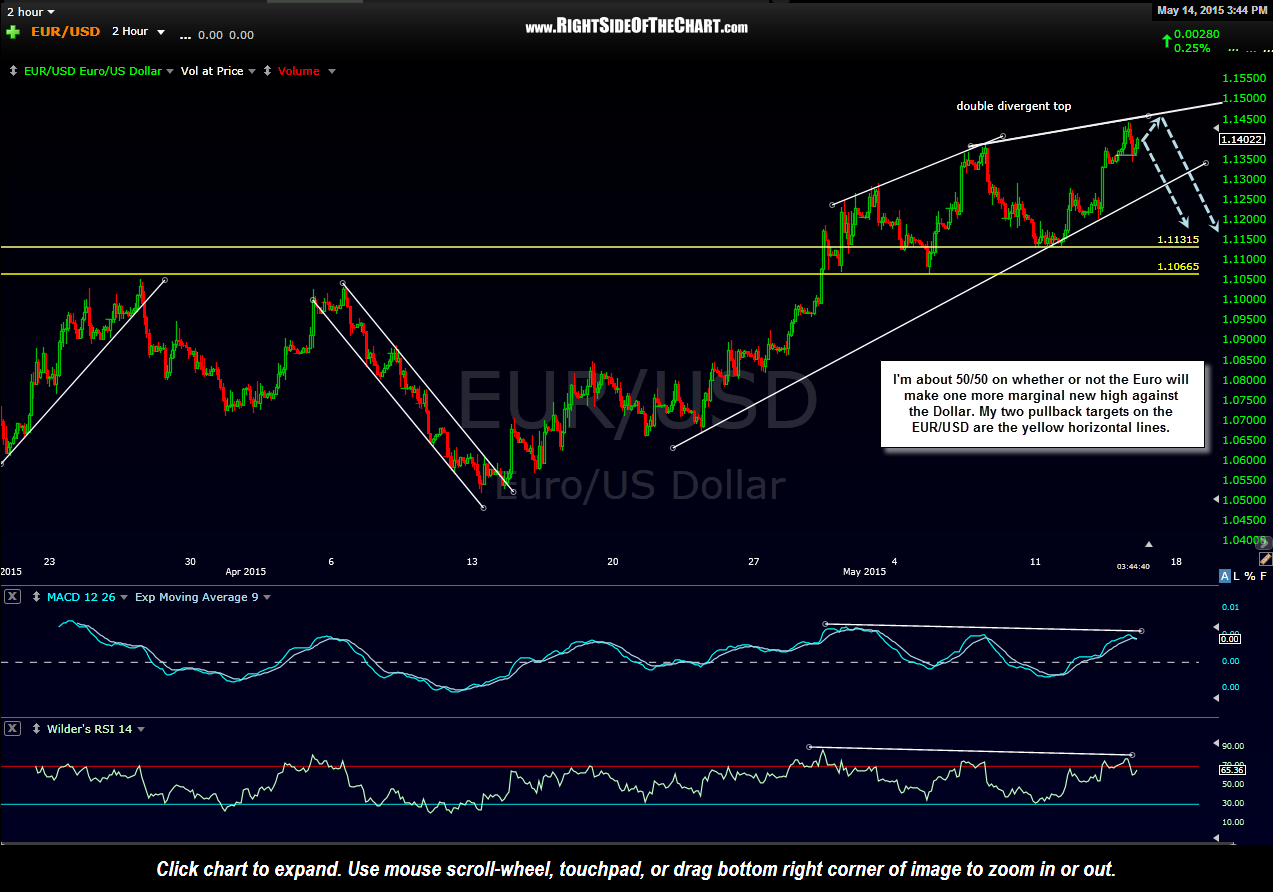 EUR-USD 120 minute May 14th