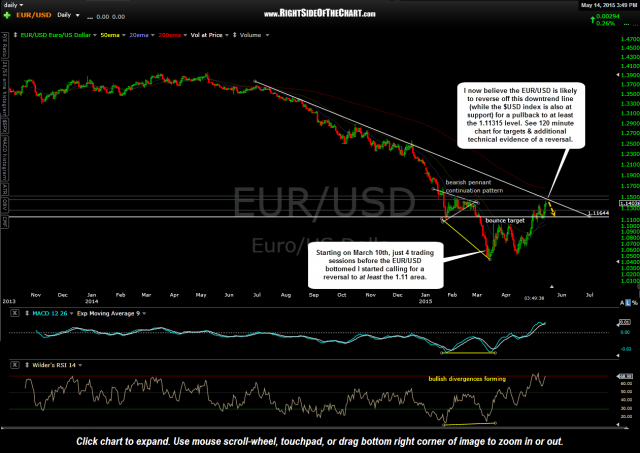 Correction in Euro, Bounce in US Dollar