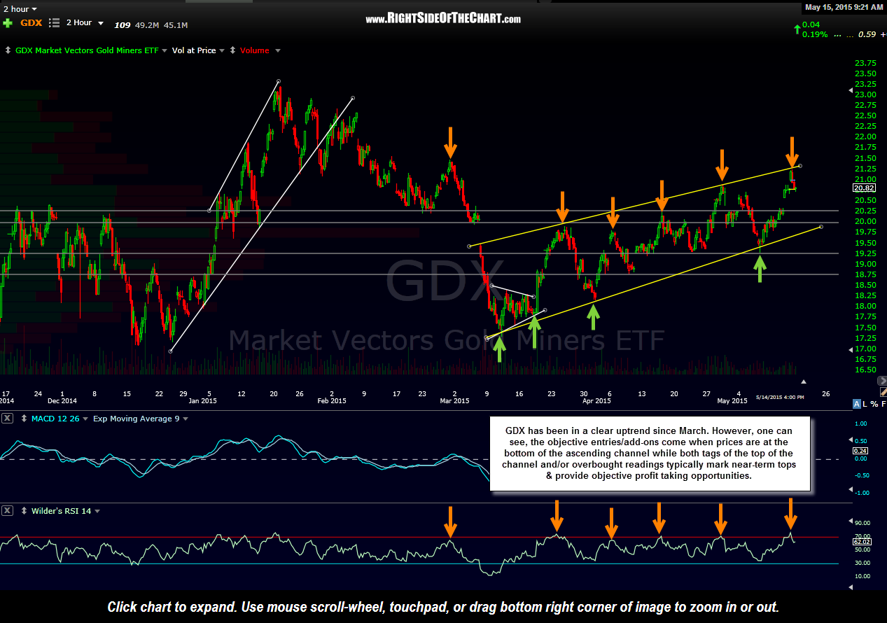 GDX 2-hour May 15th