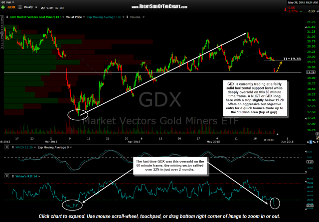 GDX at support