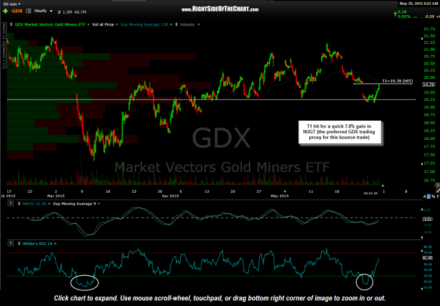 GDX 60 minute May 29th