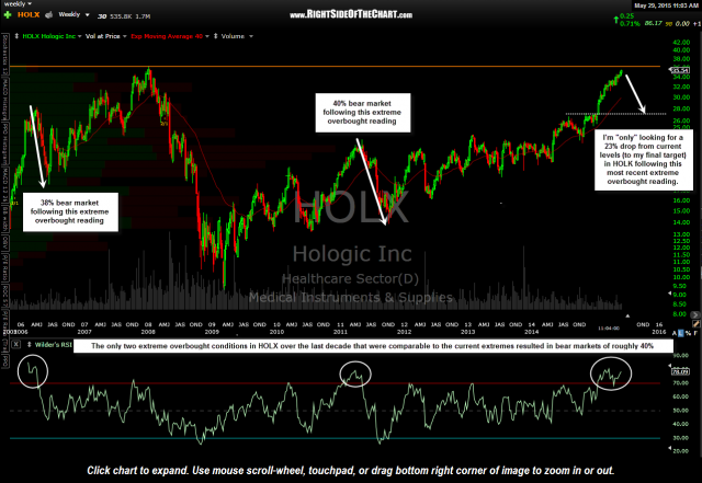 HOLX weekly May 29th