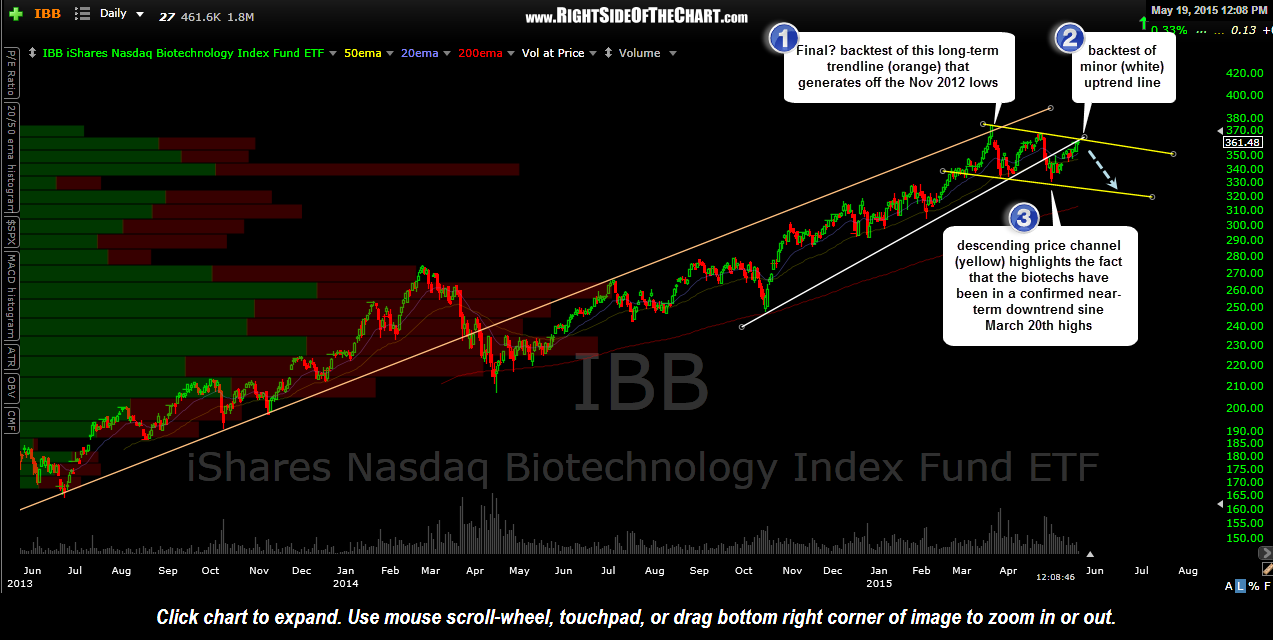 IBB daily May 19th