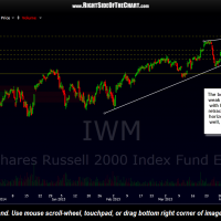 IWM 2-hour May 4th