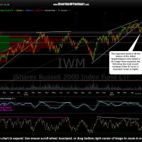 IWM chart May 12th