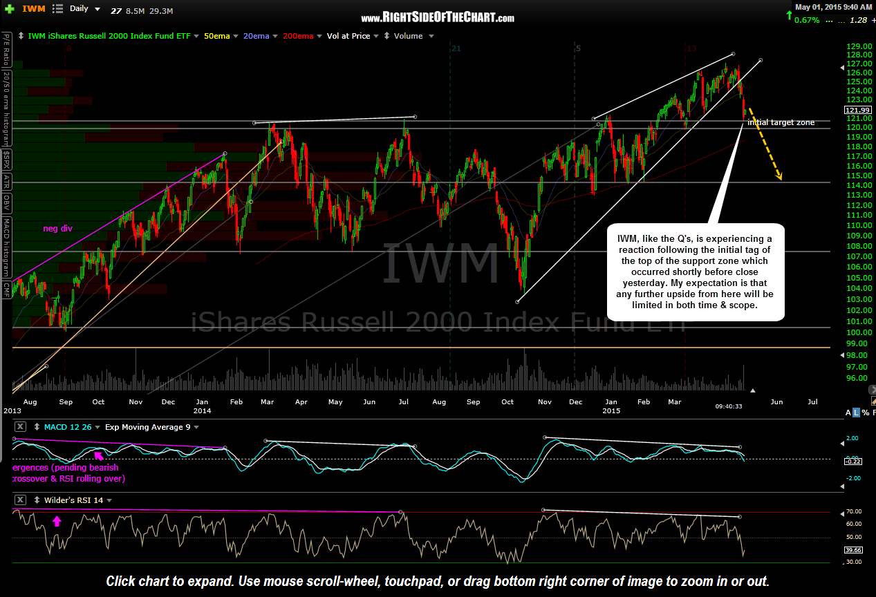 IWM daily May 1st