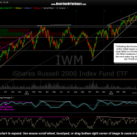 IWM daily May 4th