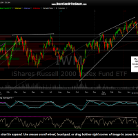 IWM daily May 5th