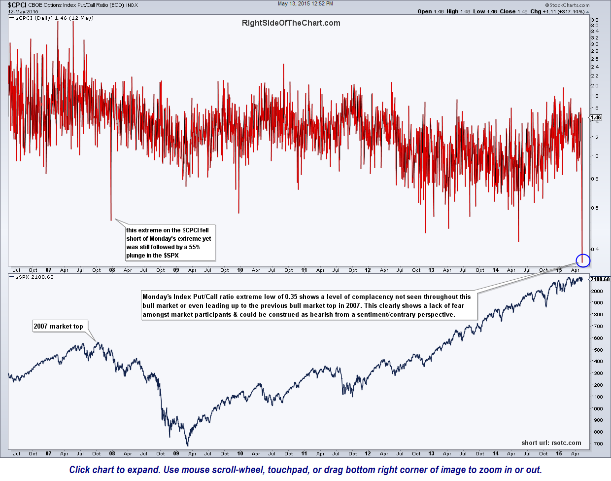 Index Put Call Ratio Extremes May 13th
