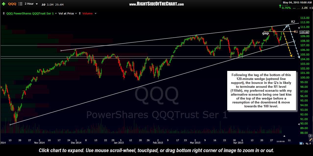 QQQ 2 hour May 4th