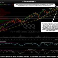 QQQ daily May 4th