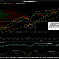 QQQ daily May 5th