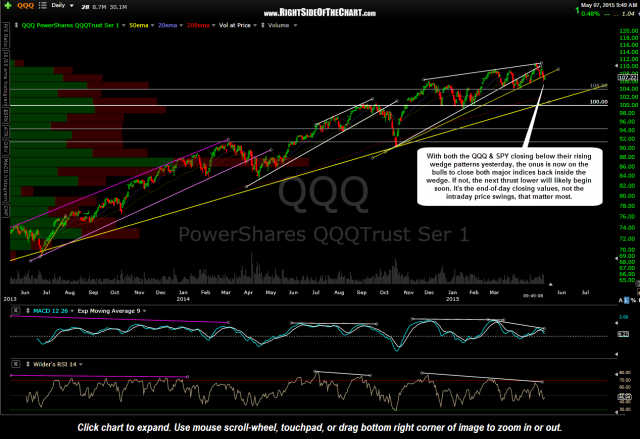 QQQ daily May 7th