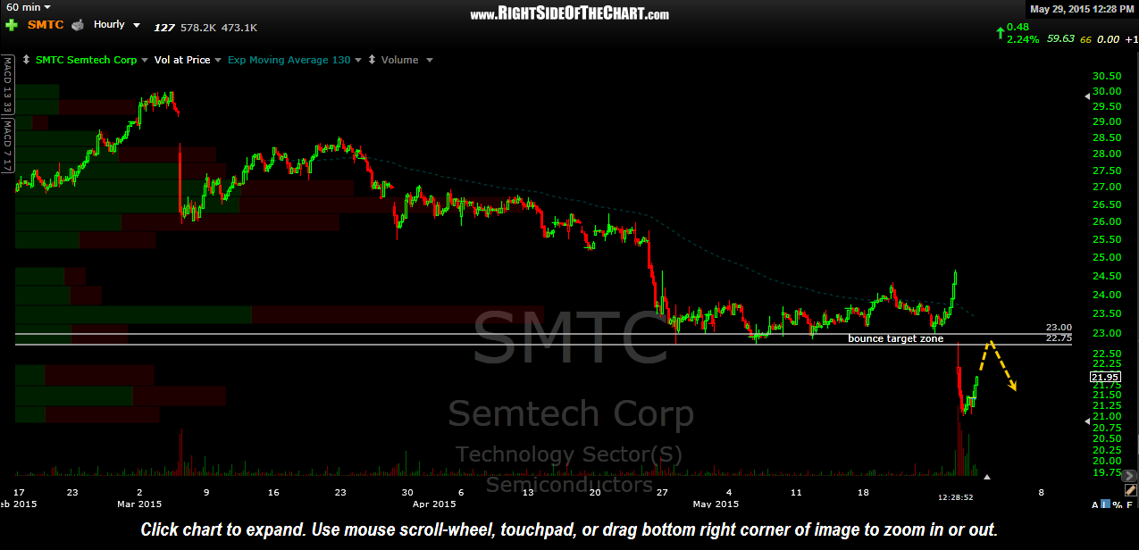SMTC 60 minute May 29th